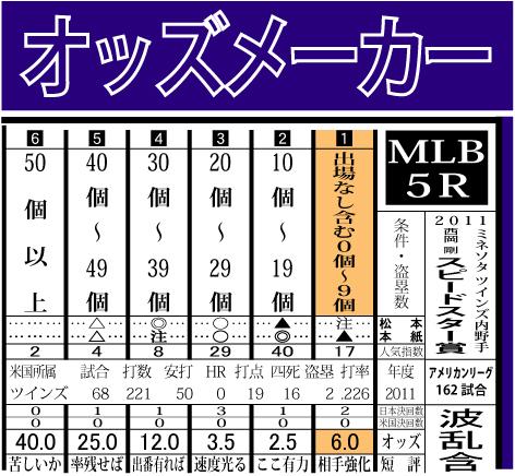 2011西岡剛賞結果