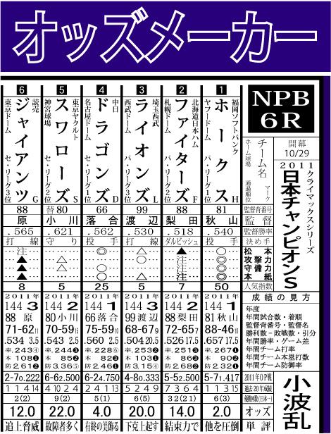 2011日本チャンピオンS