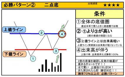 必勝パターン2
