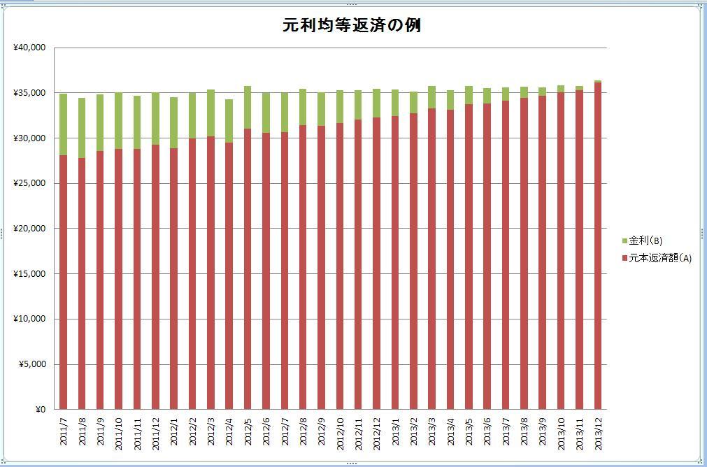 元利均等返済グラフ