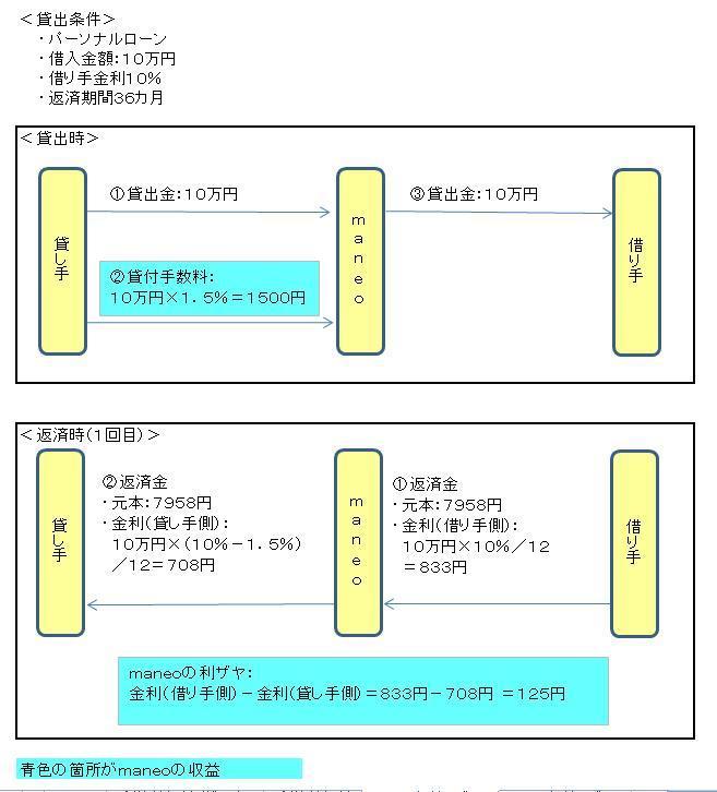 収益モデル(maneo).JPG