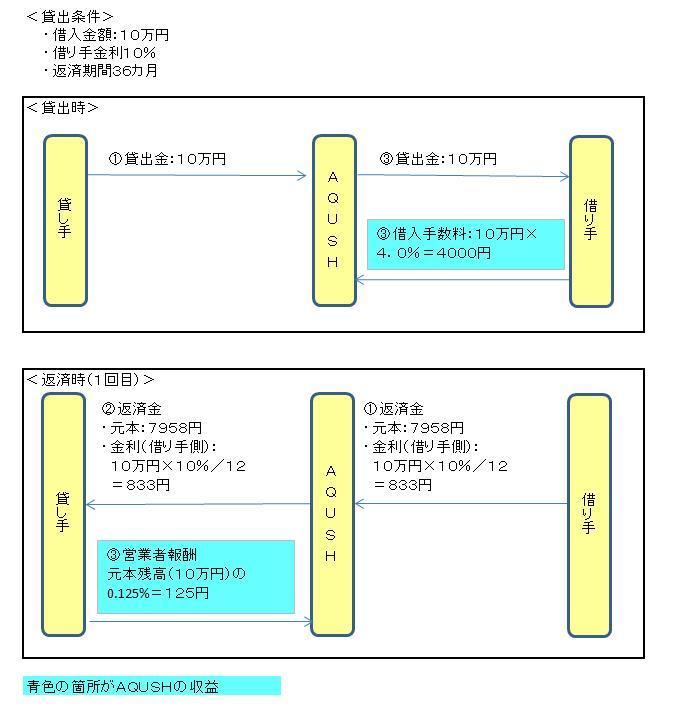 収益モデル(AQUSH).JPG