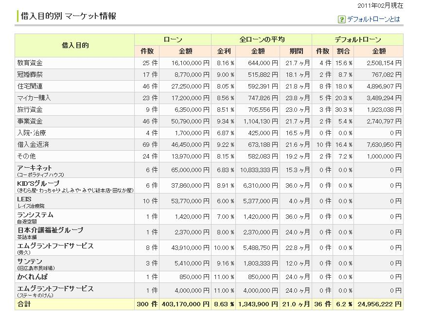maneoマーケット情報201102