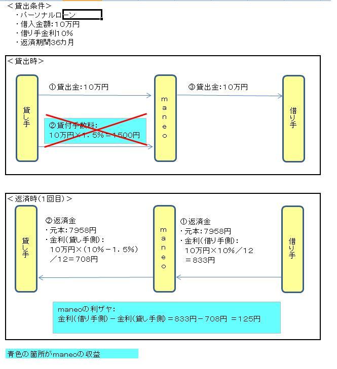 収益モデル(maneo)20110614