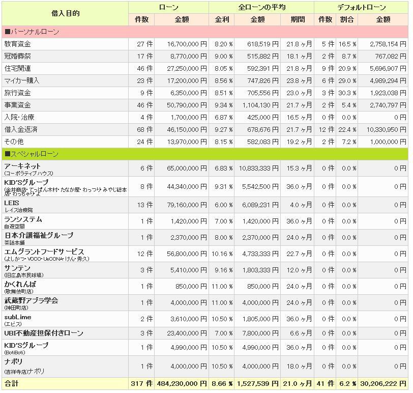 maneoマーケット情報201105