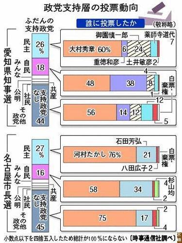 投票分析(時事より引用)