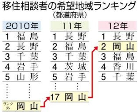 移住人気度2013