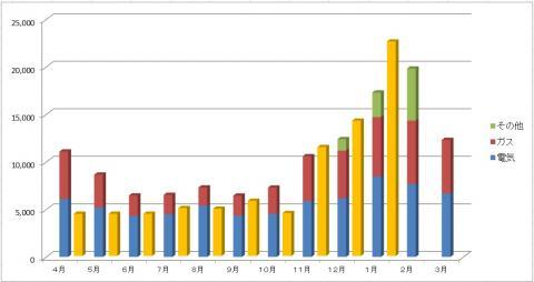 公共料金比較(1月まで)