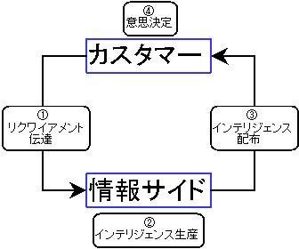 シンプルなインテリジェンス・サイクルの考え方JPEG