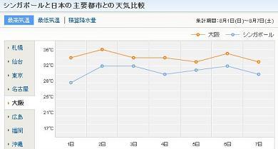 大阪 シンガポール 最高気温比較 2010年8月1日~7日 c