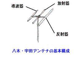 八木アンテナ基本構成