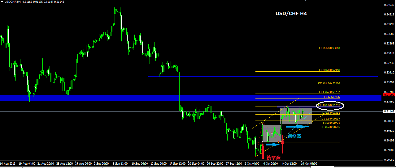 USDCHF_2013101418190353d.png