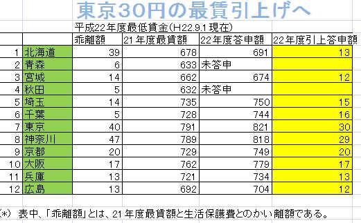 12都道府県の最賃引上げ