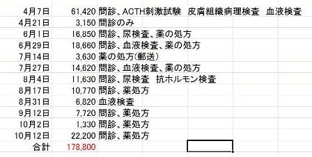 ASC治療費