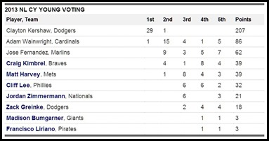 NL Cy young 2013 Voting