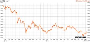 Chart2年20141213