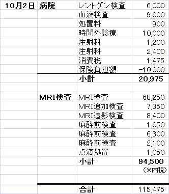 oct2 診療費