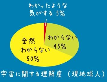 理解度円グラフ