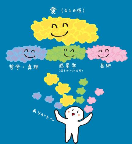 4エネルギー雲
