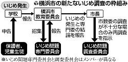 131126 読売新聞