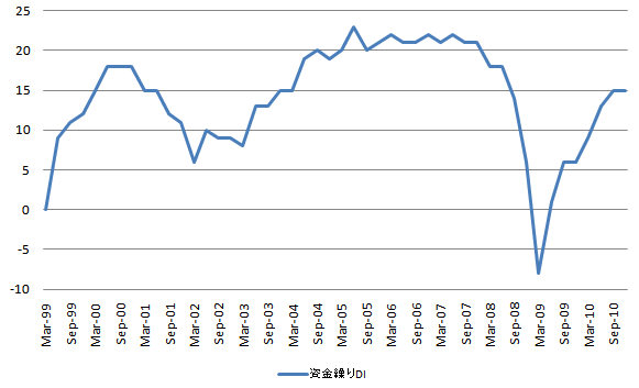 短観 資金繰りDI 20101215