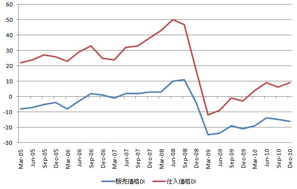 短観 販売仕入DI 20101215