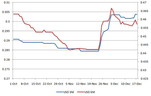 USD LIBOR 20101220