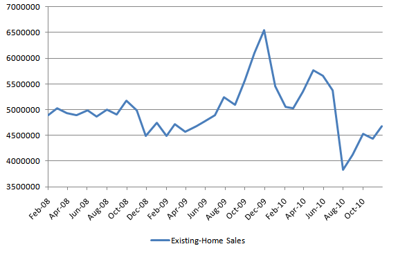 Existing Home Sales 20101224