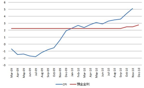 China CPI 20101225
