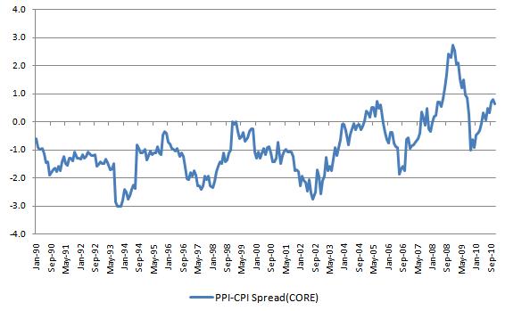PPI-CPI Spread 20101229