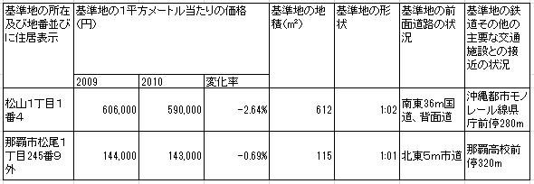公示地価 那覇 20110101