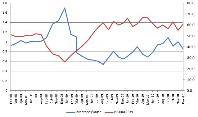 ISM Leading Indicator 20110104