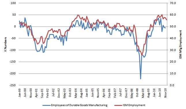 ISM Employment 20110104