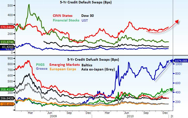 Credit Defaults Swaps CINN vs PIGS