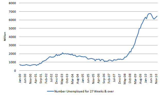 Number Unemployed for 27 Weeks and over 20110108.