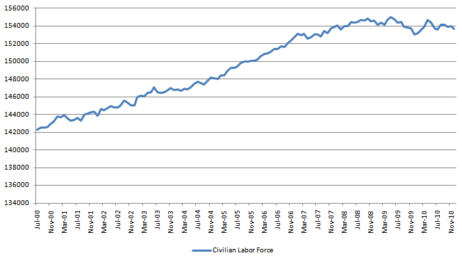 Civilian Labor Force 20110108.