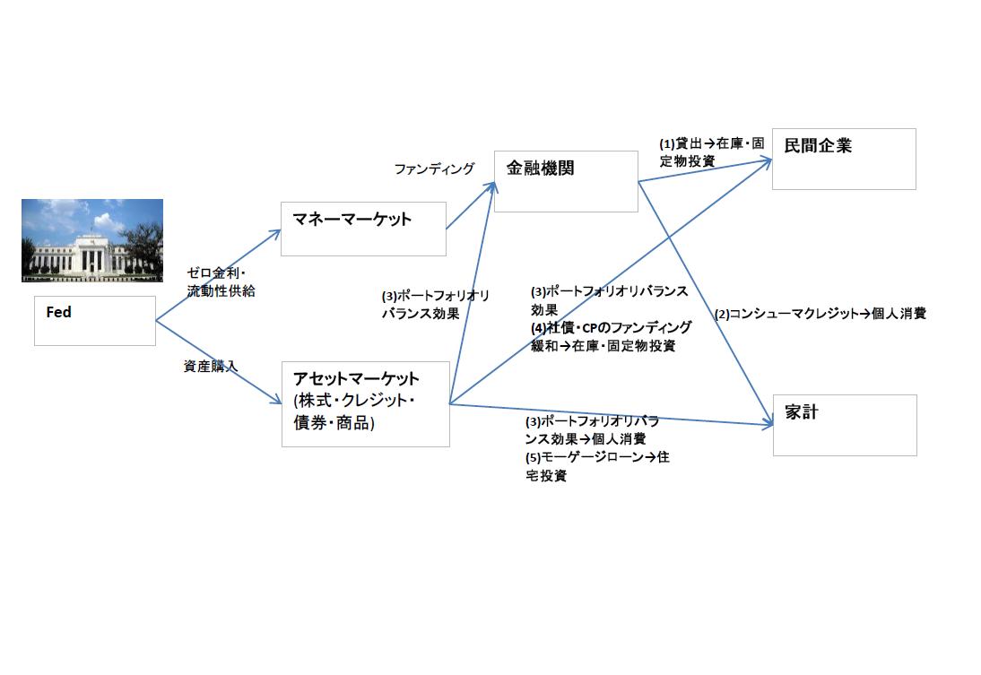 Transmission Mechanism.