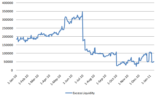 EURO Excess Liquidity 20110114