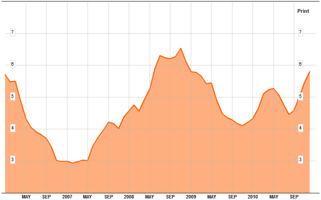 Brazil Inflation Indices 20110117.