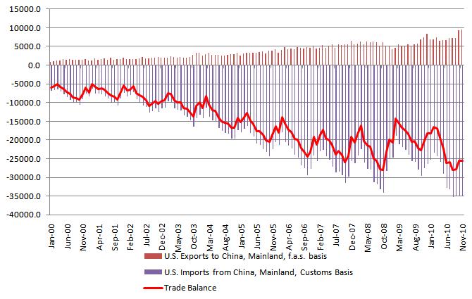 US Trade balance of China 20110117.