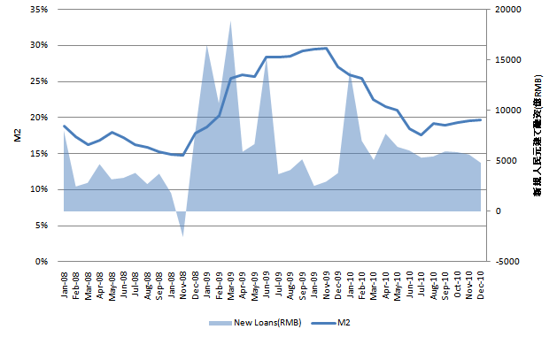 中国新規融資 20110120.