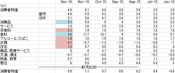 中国消費者物価表 20110120.