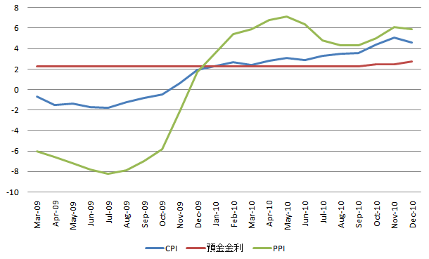 中国物価 20110120.