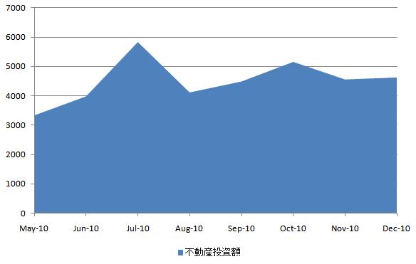 中国不動産投資 20110120.