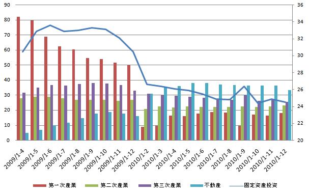 中国固定資産投資 20110120.