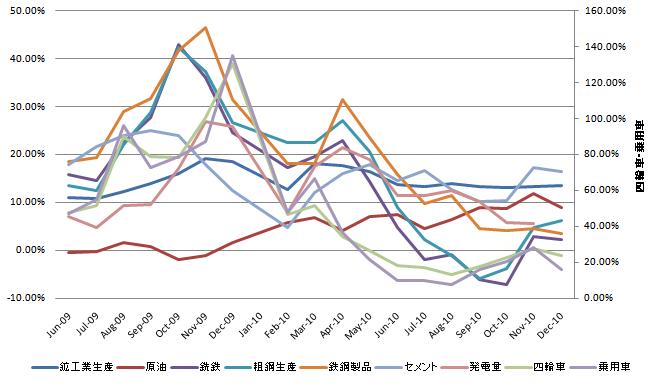 中国鉱工業生産 20110120.