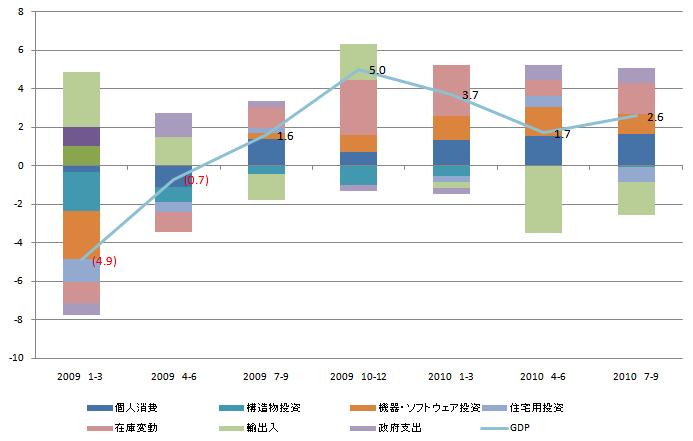 US GDP 20110124.