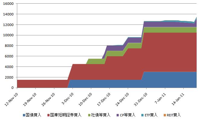 BOJ資産買入 20110124.