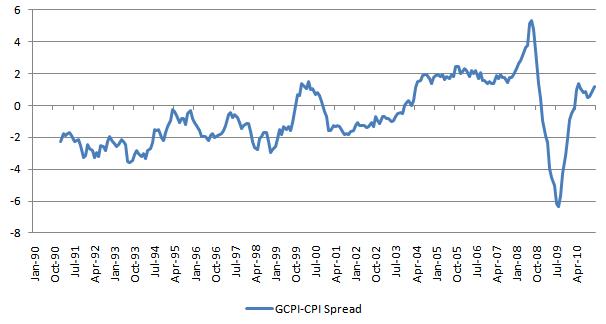 GCPI-CPI Spread 20110128.