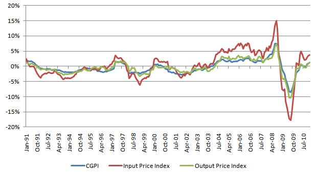 企業物価 20110128.